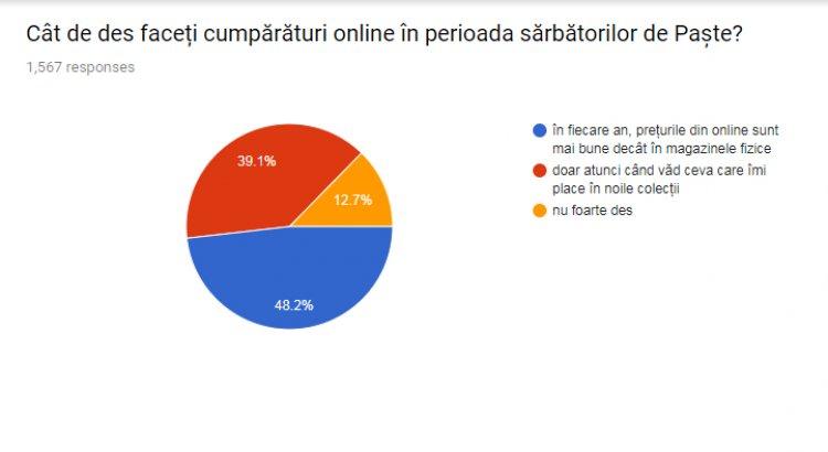 Answear.ro: Principalele motive pentru care se cumpara online - garantia ca produsele sunt originale