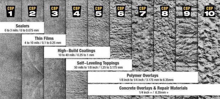 Trucuri pentru protejarea suprafetelor de beton